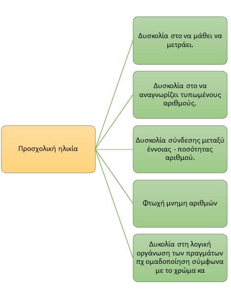 [πηγή:Τζιβινίκου Σ.,Χτίζοντας γέφυρες με τη διδακτική πράξη]